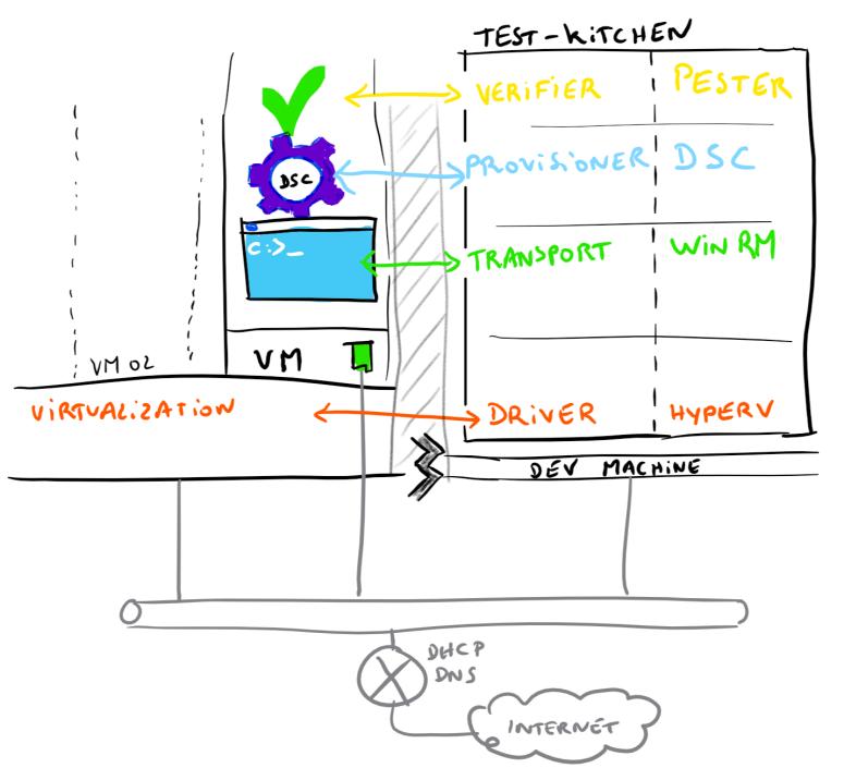 Test-kitchen_architecture.png